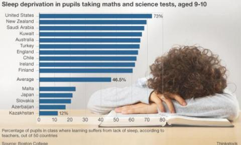 international sleep deprivation in pupils taking math and science exams