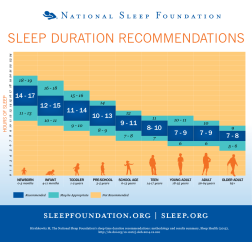 Nat. Sleep Foundation 2015 Sleep Duration Chart