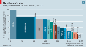 The rich world's poor -- OECD